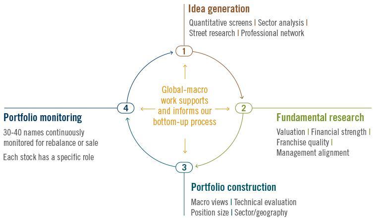 Process - International Equity